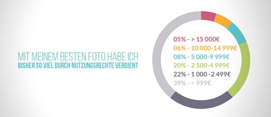 Wie Kalkuliert Man Als Fotograf Nutzungsrechte Und Wie üblich Sind