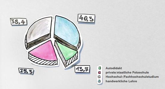 auswertung der umfrage der deutschen profifotografen 2014 / 2015, Innenarchitektur ideen